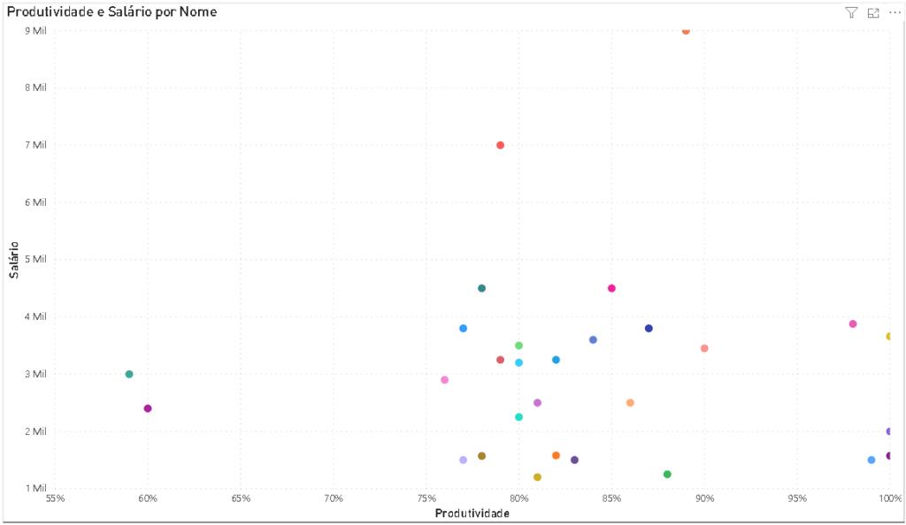 Na imagem, há uma seleção de estrutura de POWER BI, com um gráfico de dispersão de forma visual, com bolinhas soltas.