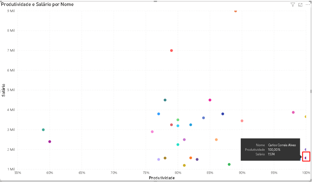 Na imagem, há uma seleção de estrutura de POWER BI, com um gráfico de dispersão de forma visual, também bolinhas com valores.