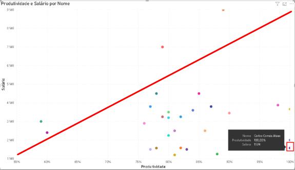 Na imagem, há uma seleção de estrutura de POWER BI, com um gráfico de dispersão de forma visual, com uma linha tracejada ao meio e também bolinhas com valores.